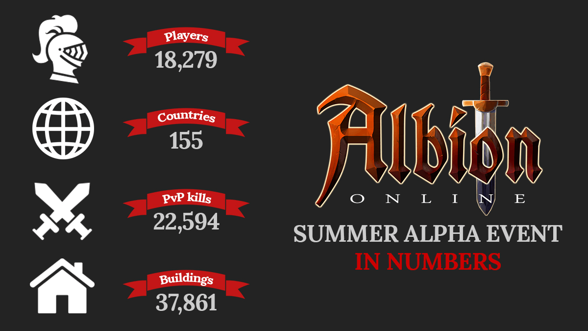 Albion Online: Roadmap to Closed Beta Released news header